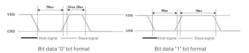DHT11 Data transmission
