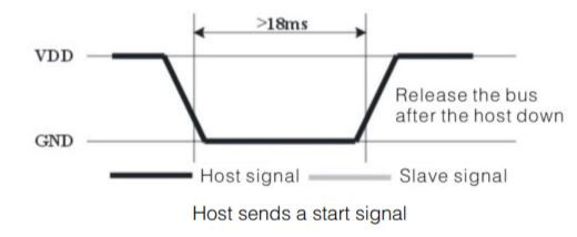 DHT11 Host signal