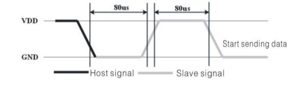 DHT11 Slave signal